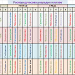 Распоред часова разредне наставе